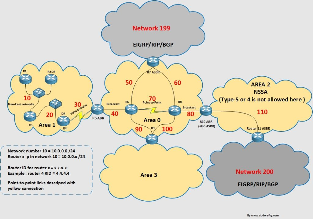 ospf-example