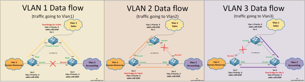 vlans-traffic-flow