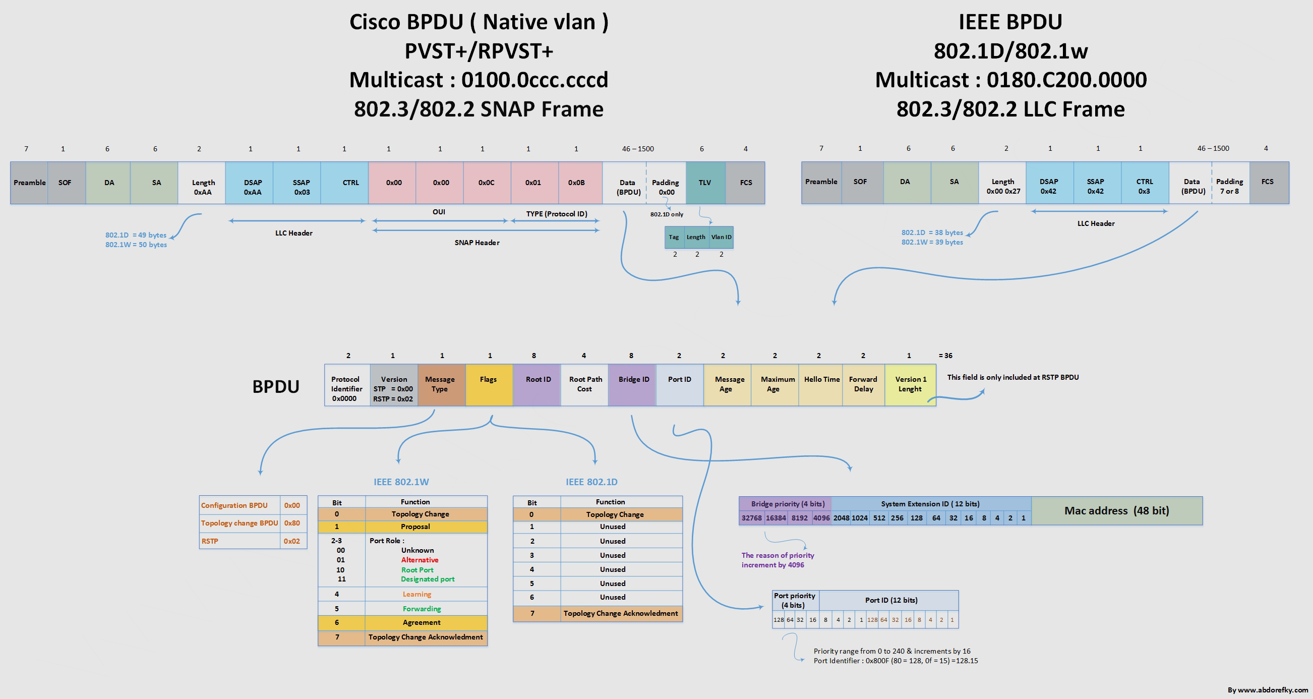 Understanding Rapid Spanning Tree Protocol 8021w Cisco Switch Diagram See Bpdu Ieee And Diagrams