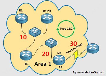 OSPF-area-example