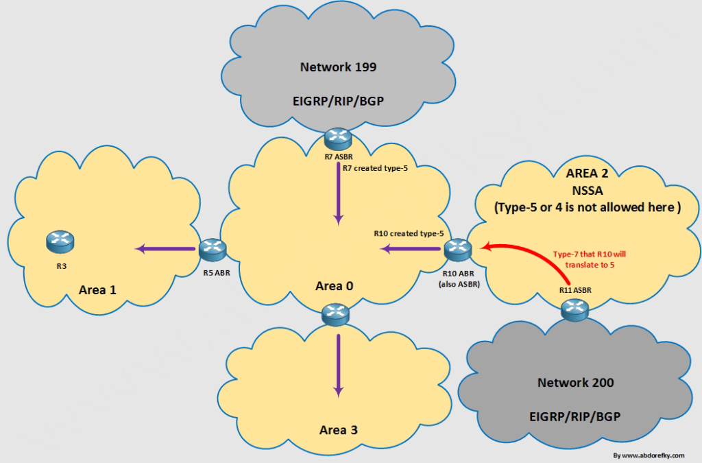 OSPF-Type5-